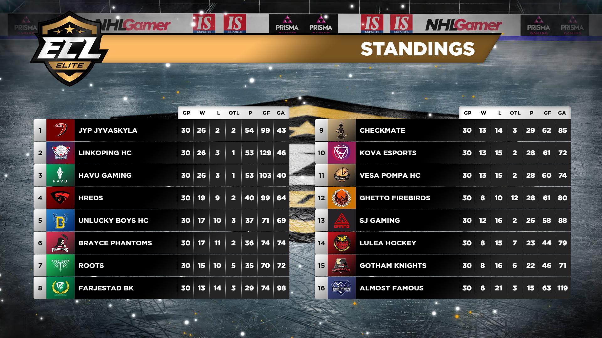 ECL_Elite_Final_Standings.jpg